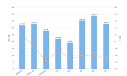 2020年1-3月江苏省饮料产量及增长情况分析