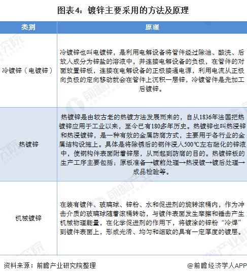 图表4:镀锌主要采用的方法及原理