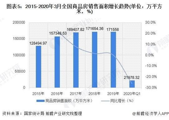 图表5:2015-2020年3月全国商品房销售面积增长趋势(单位:万平方米,%)