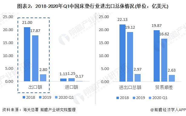 图表2:2018-2020年Q1中国床垫行业进出口总体情况(单位:亿美元)