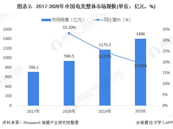 图表2:2017-2020年中国电竞整体市场规模(单位:亿元,%)