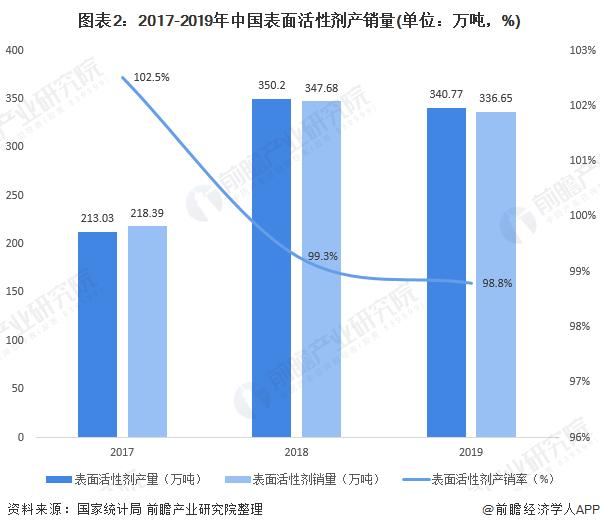 图表2:2017-2019年中国表面活性剂产销量(单位:万吨,%)