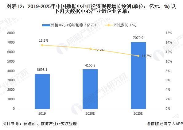 图表12:2019-2025年中国数据中心IT投资规模增长预测(单位:亿元,%) 以下附大数据中心产业链企业名单: