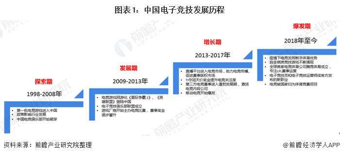 图表1:中国电子竞技发展历程