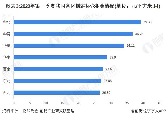 图表3:2020年第一季度我国各区域高标仓租金情况(单位:元/平方米.月)