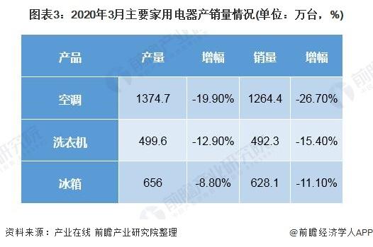 图表3:2020年3月主要家用电器产销量情况(单位:万台,%)