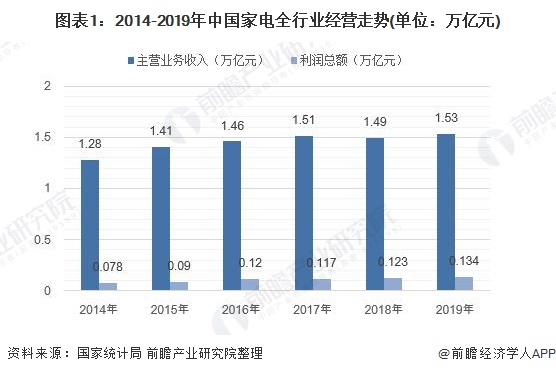 图表1:2014-2019年中国家电全行业经营走势(单位:万亿元)
