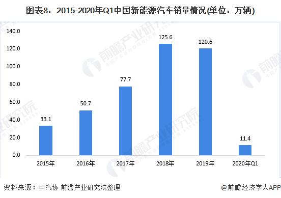 图表8:2015-2020年Q1中国新能源汽车销量情况(单位:万辆)
