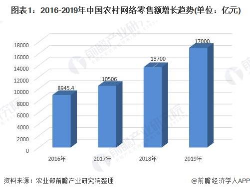 图表1:2016-2019年中国农村网络零售额增长趋势(单位:亿元)