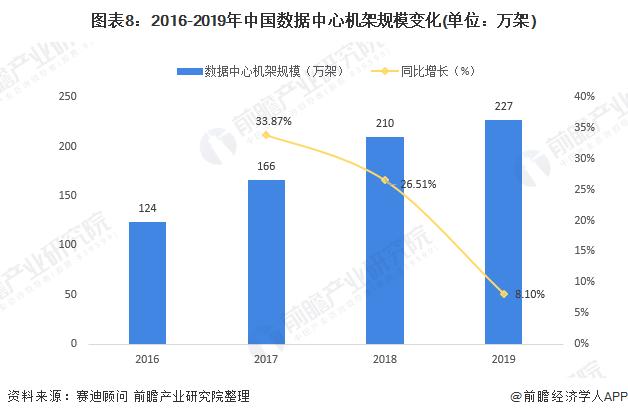 图表8:2016-2019年中国数据中心机架规模变化(单位:万架)