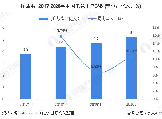 图表4:2017-2020年中国电竞用户规模(单位:亿人,%)
