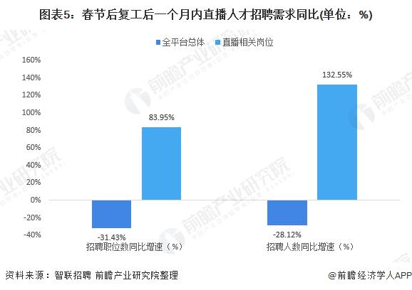 图表5:春节后复工后一个月内直播人才招聘需求同比(单位:%)