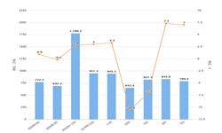 2020年1-4月我国天然气进口量及金额增长情况分析