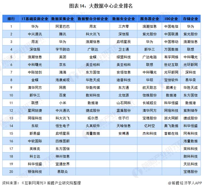 图表14:大数据中心企业排名