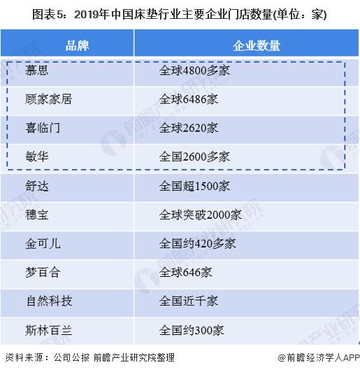 图表5:2019年中国床垫行业主要企业门店数量(单位:家)