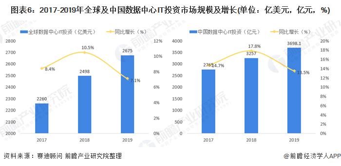 图表6:2017-2019年全球及中国数据中心IT投资市场规模及增长(单位:亿美元,亿元,%)
