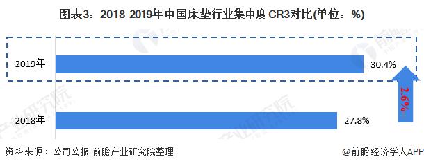 图表3:2018-2019年中国床垫行业集中度CR3对比(单位:%)
