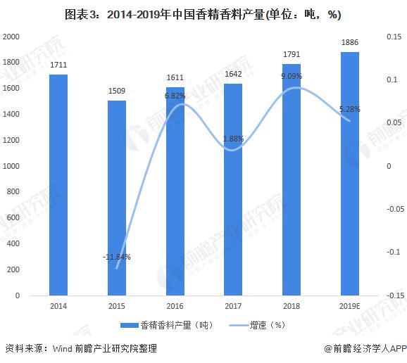 图表3:2014-2019年中国香精香料产量(单位:吨,%)