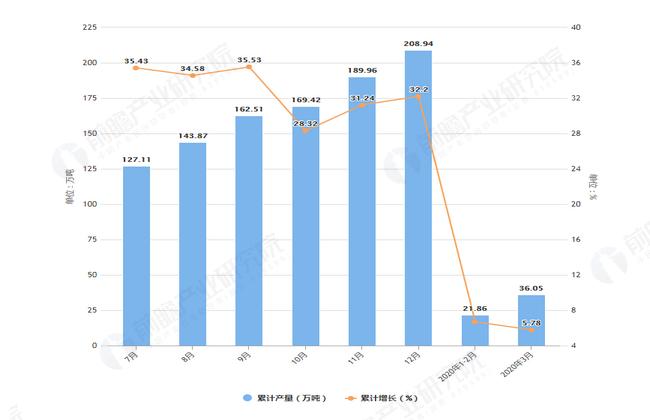 2020年3月前上海市塑料制品产量及增长情况图