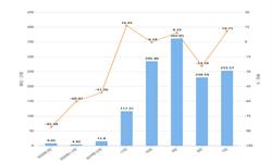 2020年1-3月黑龙江省水泥产量及增长情况分析