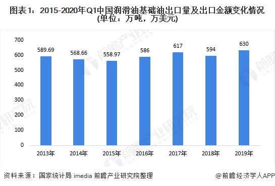 图表1:2015-2020年Q1中国润滑油基础油出口量及出口金额变化情况(单位:万吨,万美元)