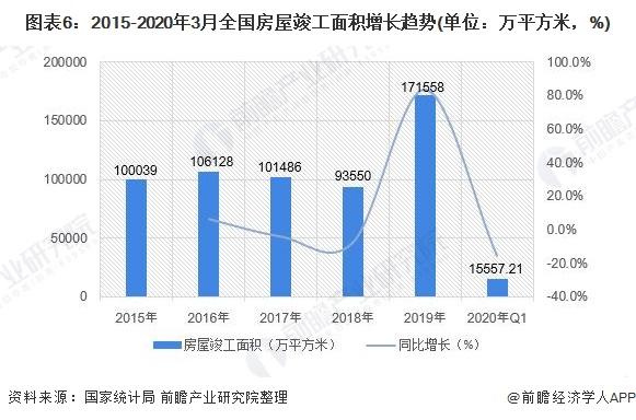 图表6:2015-2020年3月全国房屋竣工面积增长趋势(单位:万平方米,%)