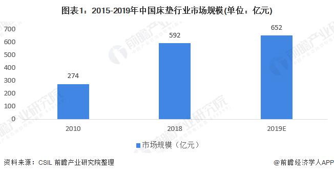 图表1:2015-2019年中国床垫行业市场规模(单位:亿元)