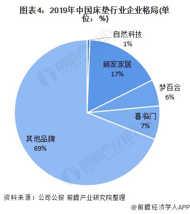 图表4:2019年中国床垫行业企业格局(单位:%)