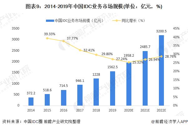 图表9:2014-2019年中国IDC业务市场规模(单位:亿元,%)