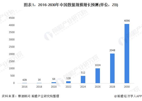 图表1:2016-2030年中国数据规模增长预测(单位:ZB)