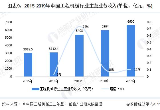 图表9:2015-2019年中国工程机械行业主营业务收入(单位:亿元,%)