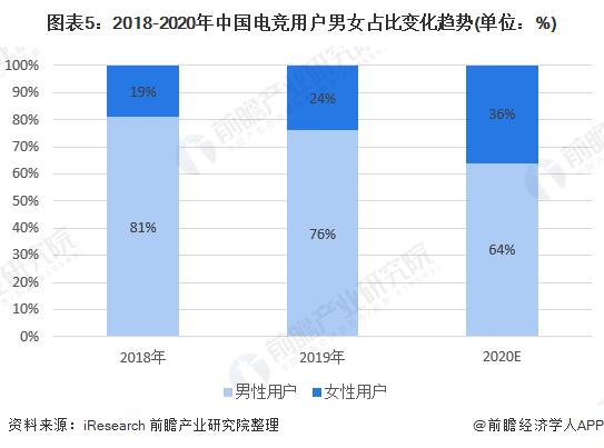 图表5:2018-2020年中国电竞用户男女占比变化趋势(单位:%)