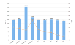 2020年1-4月我国集成电路出口量及金额增长情况分析