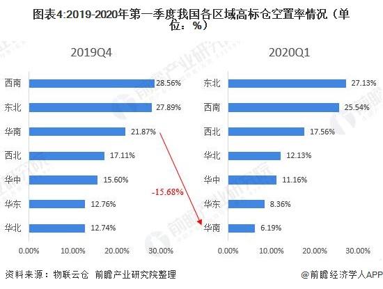 图表4:2019-2020年第一季度我国各区域高标仓空置率情况(单位:%)