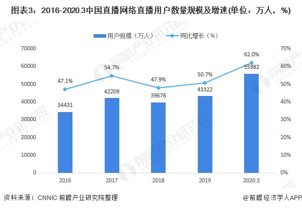 图表3:2016-2020.3中国直播网络直播用户数量规模及增速(单位:万人,%)
