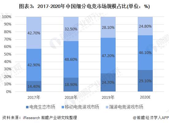 图表3:2017-2020年中国细分电竞市场规模占比(单位:%)