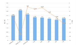 2020年1-3月上海市铜材产量及增长情况分析