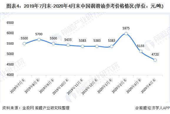 图表4:2019年7月末-2020年4月末中国润滑油参考价格情况(单位:元/吨)