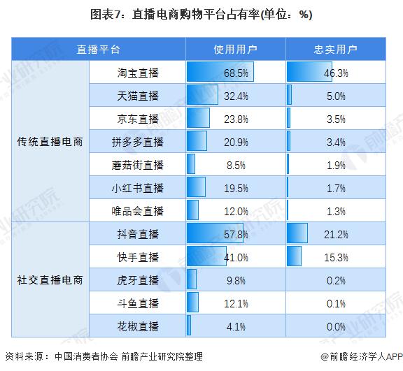 图表7:直播电商购物平台占有率(单位:%)