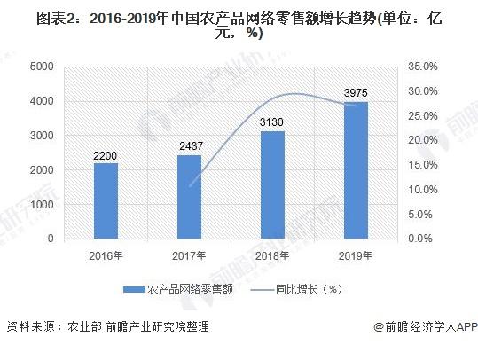 图表2:2016-2019年中国农产品网络零售额增长趋势(单位:亿元,%)