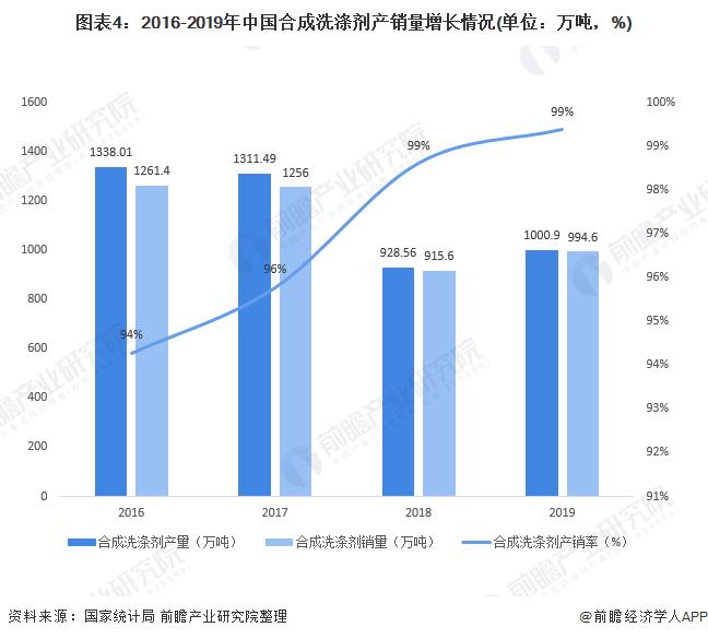 图表4:2016-2019年中国合成洗涤剂产销量增长情况(单位:万吨,%)
