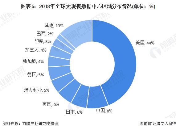 图表5:2018年全球大规模数据中心区域分布情况(单位:%)