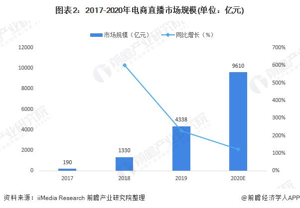 图表2:2017-2020年电商直播市场规模(单位:亿元)