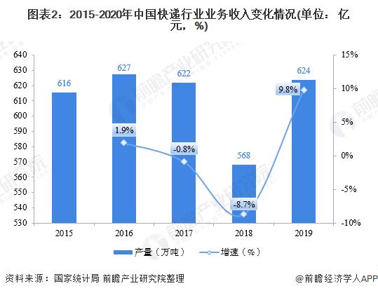 图表2:2015-2020年中国快递行业业务收入变化情况(单位: 亿元,%)
