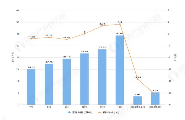 2020年3月前上海市化学纤维产量及增长情况图