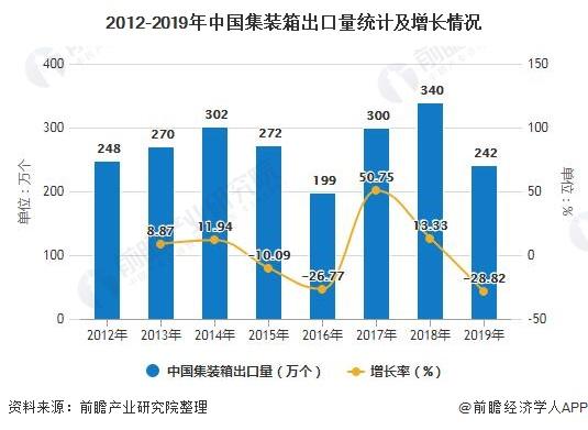 2012-2019年中国集装箱出口量统计及增长情况