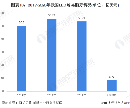图表10:2017-2020年我国LED贸易顺差情况(单位:亿美元)