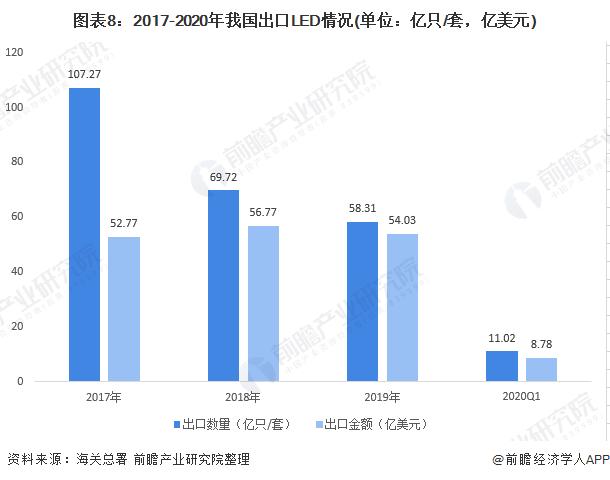 图表8:2017-2020年我国出口LED情况(单位:亿只/套,亿美元)