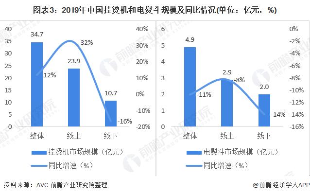 图表3:2019年中国挂烫机和电熨斗规模及同比情况(单位:亿元,%)