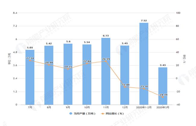 2020年3月前浙江省十种有色金属产量及增长情况图